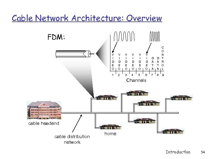 Cable Network Architecture: Overview FDM: V I D E O V I D E