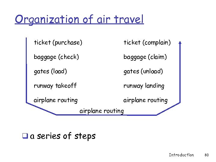Organization of air travel ticket (purchase) ticket (complain) baggage (check) baggage (claim) gates (load)