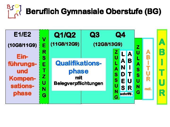 Beruflich Gymnasiale Oberstufe (BG) E 1/E 2 Q 1/Q 2 Q 3 Q 4