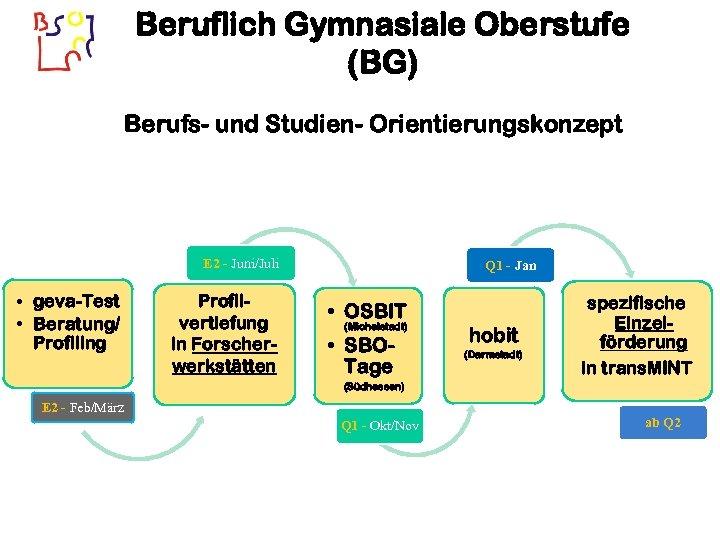 Beruflich Gymnasiale Oberstufe (BG) Berufs- und Studien- Orientierungskonzept E 2 - Juni/Juli • geva-Test