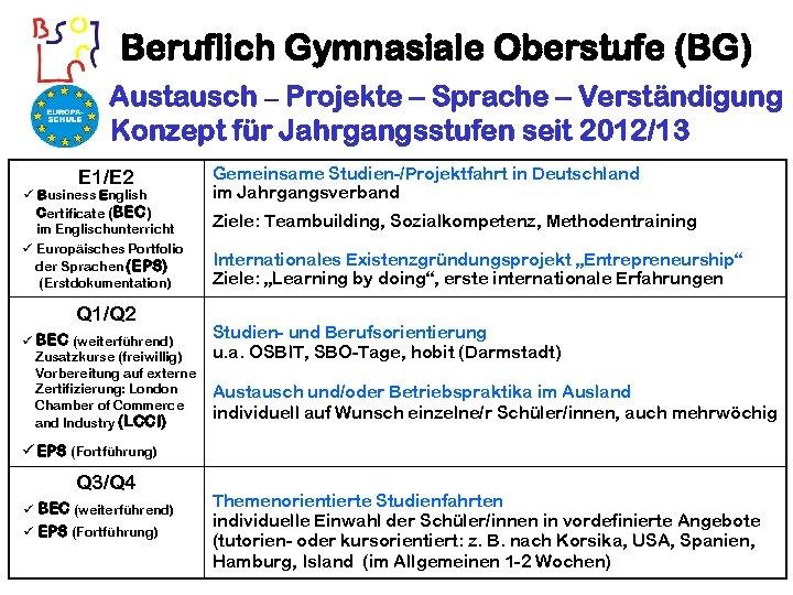 Beruflich Gymnasiale Oberstufe (BG) Austausch – Projekte – Sprache – Verständigung Konzept für Jahrgangsstufen