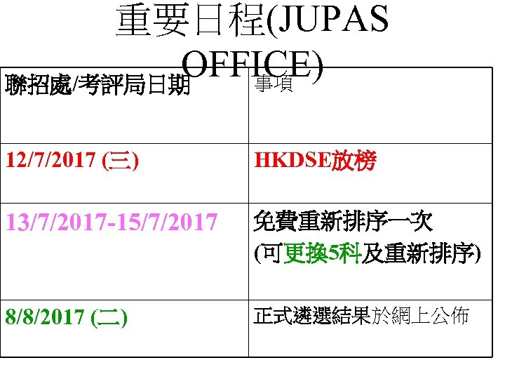 重要日程(JUPAS OFFICE) 事項 聯招處/考評局日期 12/7/2017 (三) HKDSE放榜 13/7/2017 -15/7/2017 免費重新排序一次 (可更換 5科及重新排序) 8/8/2017 (二)