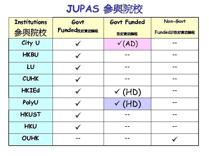 JUPAS 參與院校 Institutions Govt Funded政府資助課程 Govt Funded Non-Govt 政府資助課程 Funded非政府資助課程 (AD) -- -- (HD)