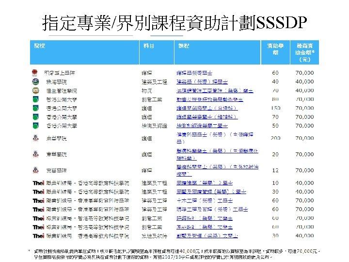 指定專業/界別課程資助計劃SSSDP