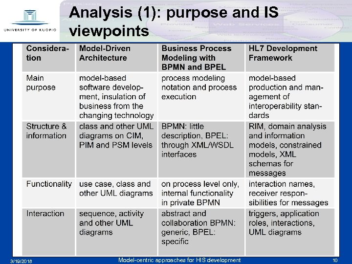 Analysis (1): purpose and IS viewpoints f 3/19/2018 Model-centric approaches for HIS development 10