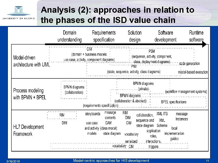 Analysis (2): approaches in relation to the phases of the ISD value chain f