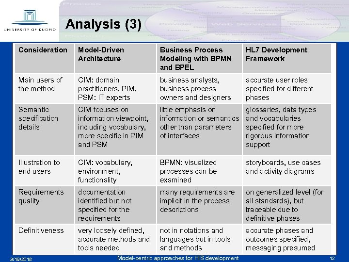 Analysis (3) Consideration Model-Driven Architecture Business Process Modeling with BPMN and BPEL HL 7