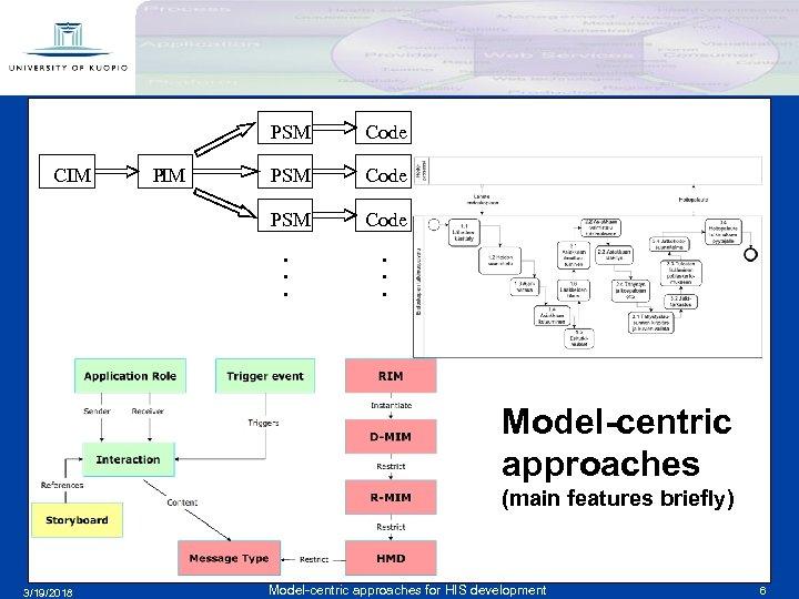 PSM Code . . . PIM PSM CIM Code . . . f Model-centric