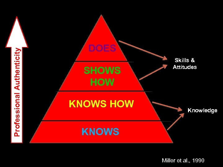 Professional Authenticity DOES SHOWS HOW KNOWS HOW Skills & Attitudes Knowledge KNOWS Miller et