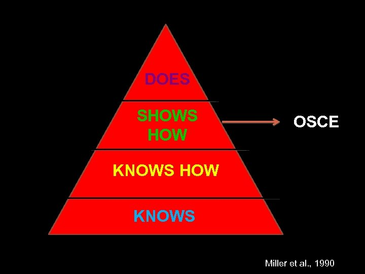 DOES SHOWS HOW OSCE KNOWS HOW KNOWS Miller et al. , 1990