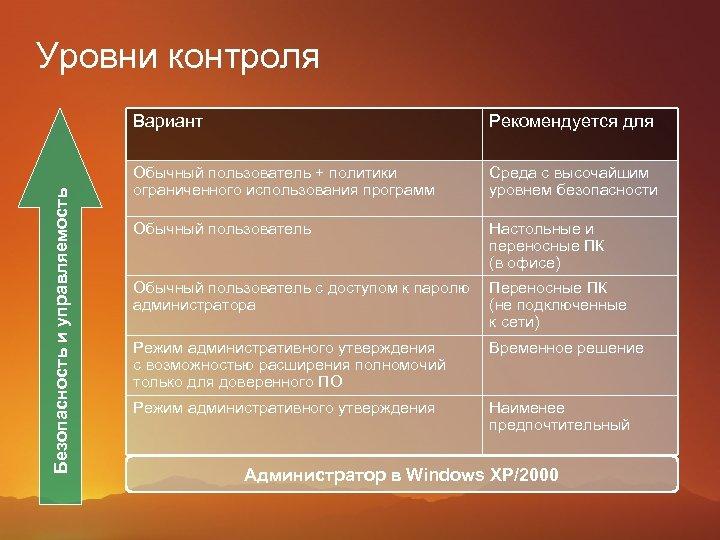 Уровни контроля Безопасность и управляемость Вариант Рекомендуется для Обычный пользователь + политики ограниченного использования
