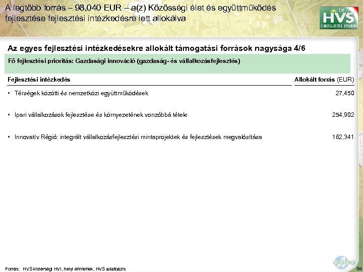 A legtöbb forrás – 98, 040 EUR – a(z) Közösségi élet és együttműködés fejlesztése