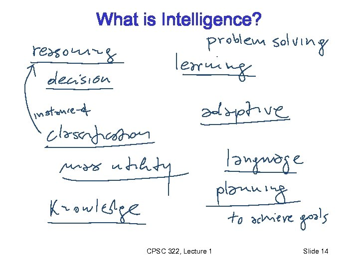 What is Intelligence? CPSC 322, Lecture 1 Slide 14