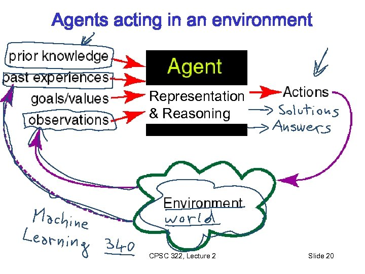Agents acting in an environment Representation & Reasoning CPSC 322, Lecture 2 Slide 20