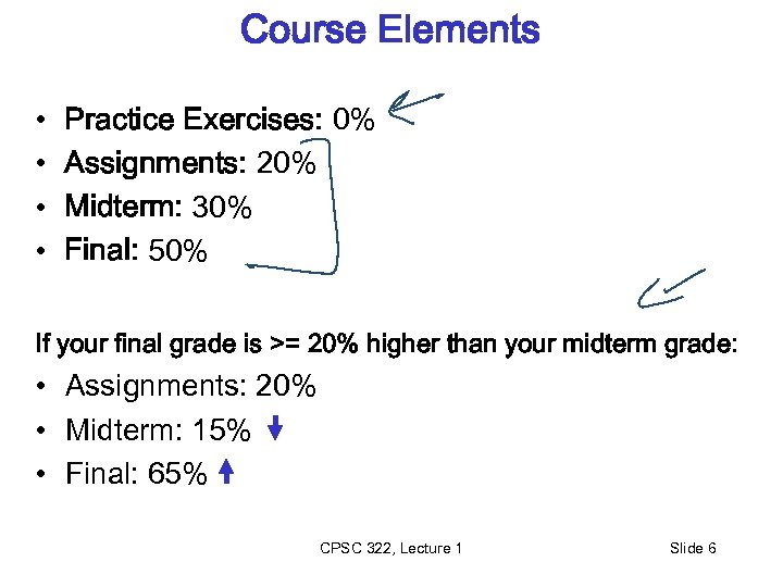 Course Elements • • Practice Exercises: 0% Assignments: 20% Midterm: 30% Final: 50% If