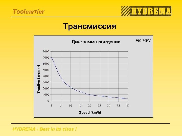 Toolcarrier Трансмиссия Tractive force k. N Диаграмма вождения Speed (km/h) HYDREMA - Best in