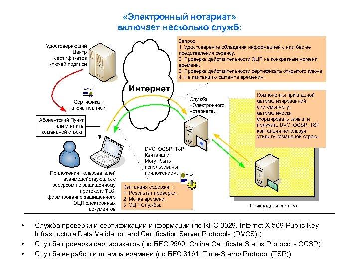 «Электронный нотариат» включает несколько служб: • • • Служба проверки и сертификации информации