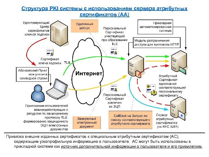 Структура PKI системы с использованием сервера атрибутных сертификатов (AA) Привязка внешне изданных сертификатов к