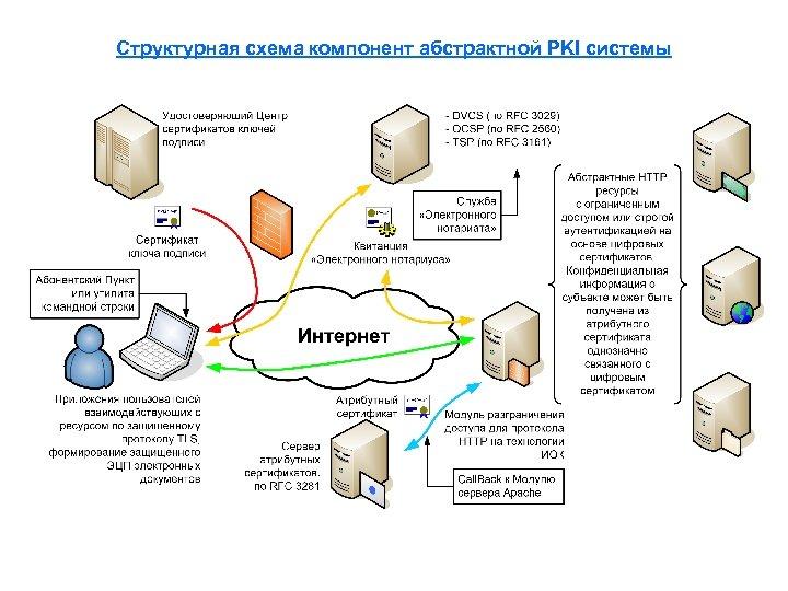 Структурная схема компонент абстрактной PKI системы
