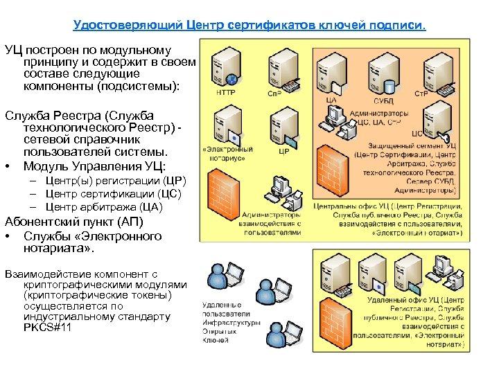 Удостоверяющий Центр сертификатов ключей подписи. УЦ построен по модульному принципу и содержит в своем