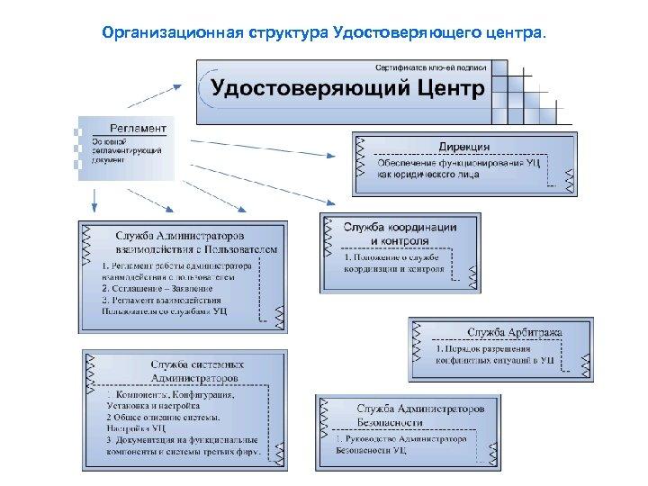 Организационная структура Удостоверяющего центра.