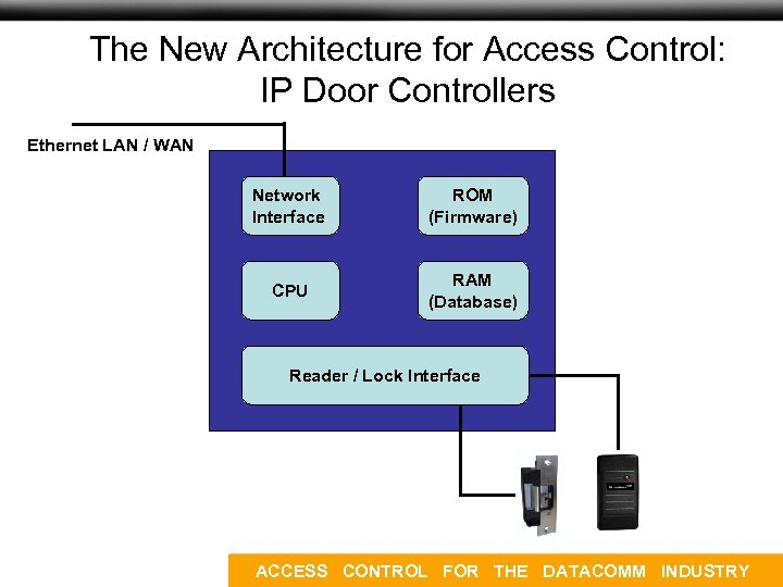 Company Overview: Products The New Architecture for Access Control: IP Door Controllers Ethernet LAN