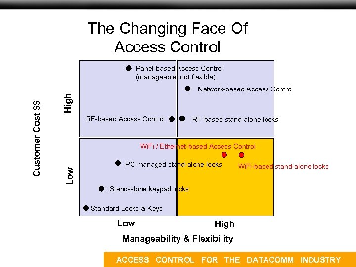 Concept and Market Overview The Changing Face Of Access Control Panel-based Access Control (manageable,