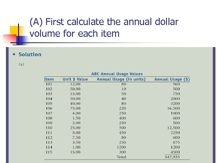 (A) First calculate the annual dollar volume for each item © Wiley 2010 16