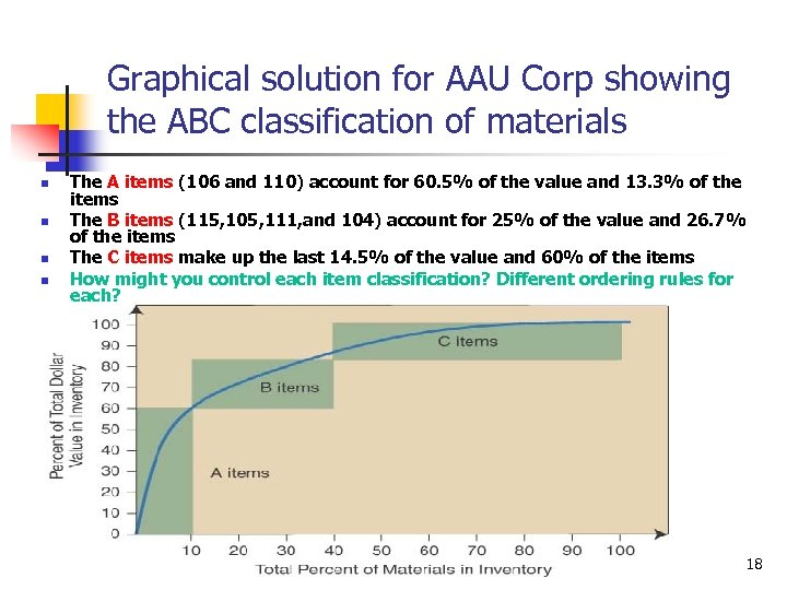 Graphical solution for AAU Corp showing the ABC classification of materials n n The