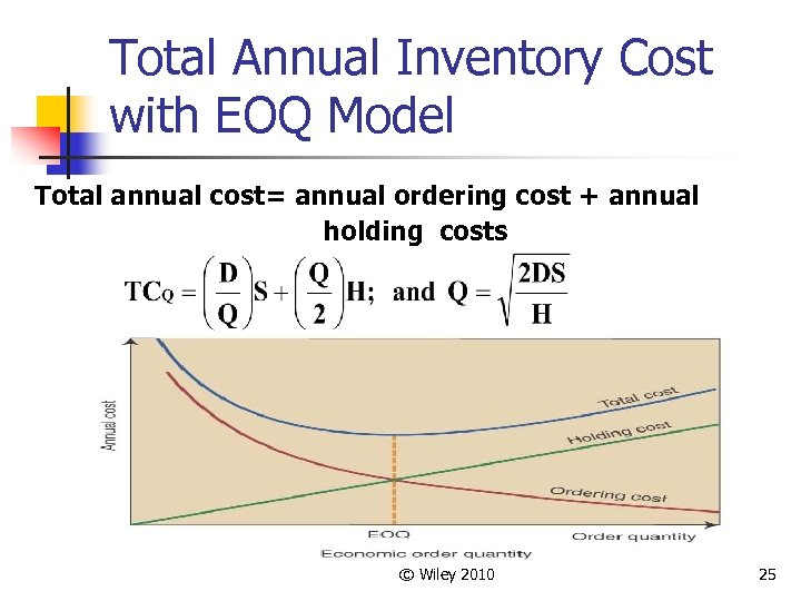 Total Annual Inventory Cost with EOQ Model Total annual cost= annual ordering cost +