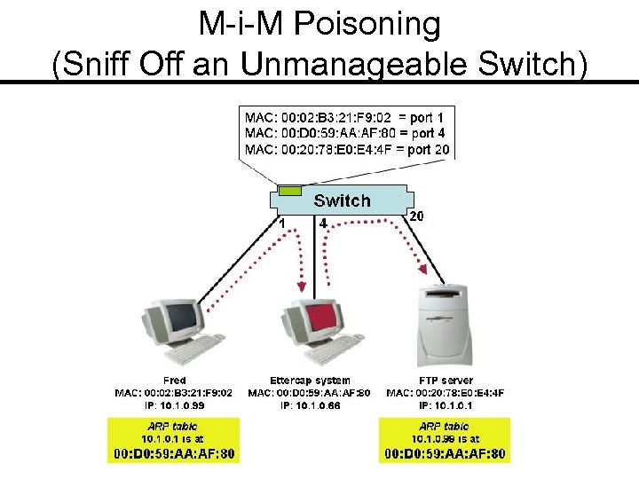 M-i-M Poisoning (Sniff Off an Unmanageable Switch)