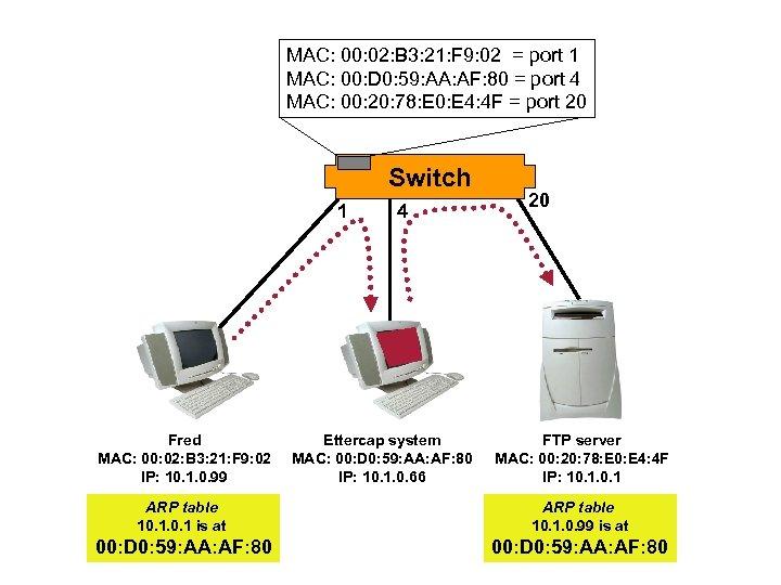MAC: 00: 02: B 3: 21: F 9: 02 = port 1 MAC: 00:
