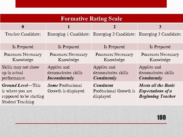 Formative Rating Scale 0 Teacher Candidate: 1 2 3 Emerging 1 Candidate: Emerging 2
