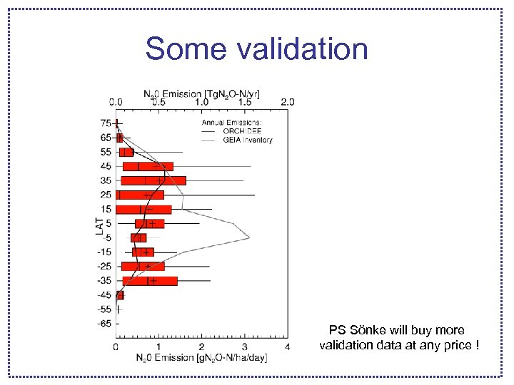 Some validation PS Sönke will buy more validation data at any price !