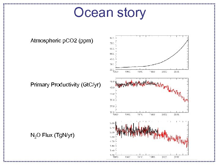 Ocean story Atmospheric p. CO 2 (ppm) Primary Productivity (Gt. C/yr) N 2 O