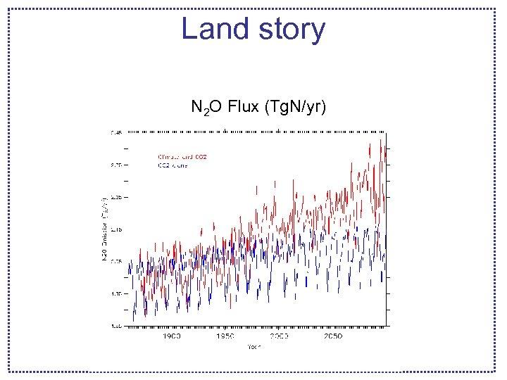 Land story N 2 O Flux (Tg. N/yr)