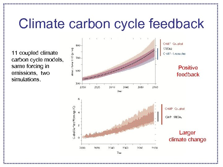 Climate carbon cycle feedback 11 coupled climate carbon cycle models, same forcing in emissions,