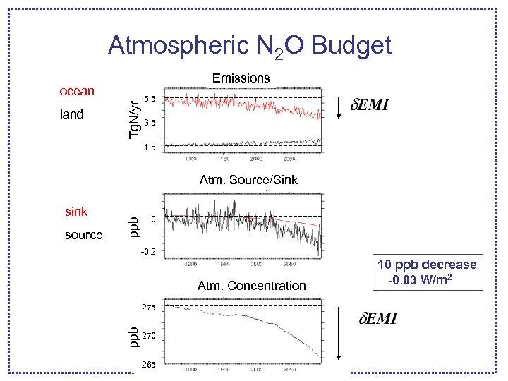 Atmospheric N 2 O Budget Emissions land Tg. N/yr ocean 5. 5 3. 5