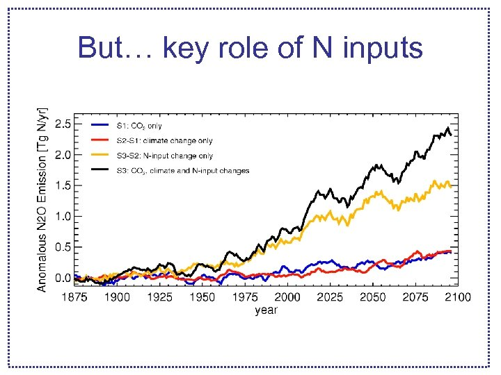 But… key role of N inputs
