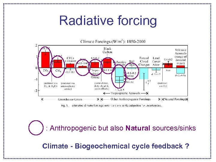Radiative forcing : Anthropogenic but also Natural sources/sinks Climate - Biogeochemical cycle feedback ?