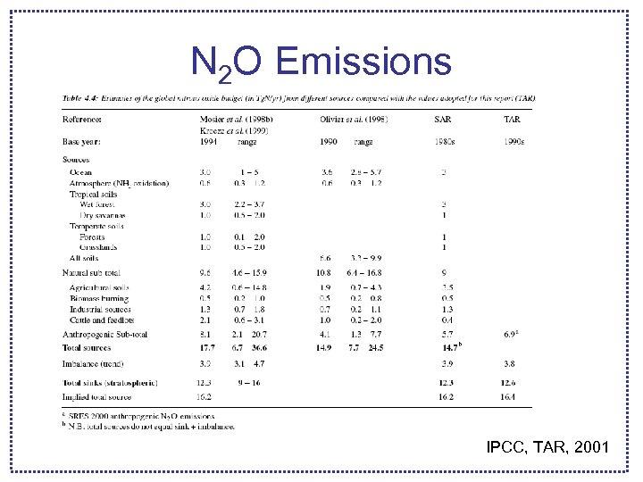 N 2 O Emissions IPCC, TAR, 2001