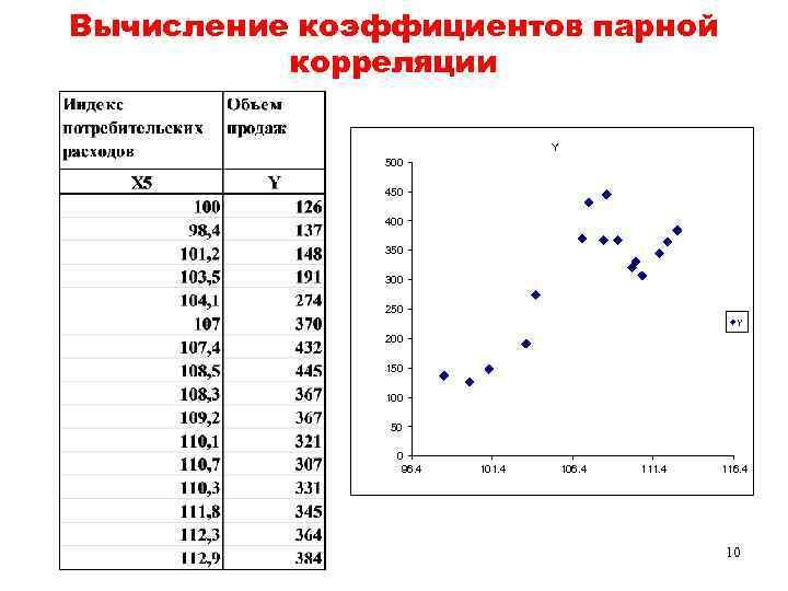 Вычисление коэффициентов парной корреляции Y 500 450 400 350 300 250 Y 200 150
