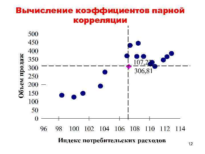 Вычисление коэффициентов парной корреляции 12