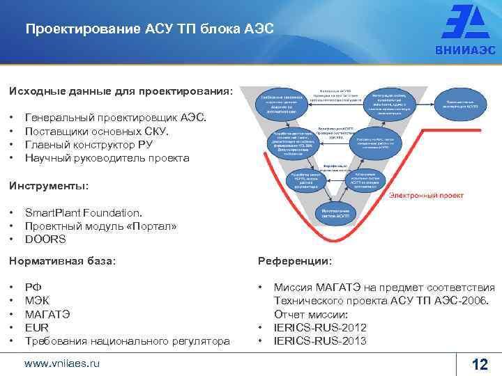 Проектирование АСУ ТП блока АЭС Исходные данные для проектирования: • • Генеральный проектировщик АЭС.