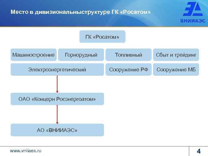 Место в дивизиональныструктуре ГК «Росатом» Машиностроение Горнорудный Электроэнергетический Топливный Сбыт и трейдинг Сооружение РФ