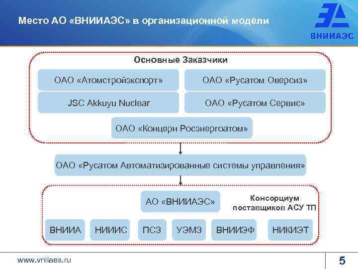 Место АО «ВНИИАЭС» в организационной модели Основные Заказчики ОАО «Атомстройэкспорт» ОАО «Русатом Оверсиз» JSC