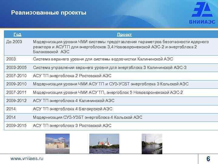Реализованные проекты Год Проект До 2003 Модернизация уровня ЧМИ системы представления параметров безопасности ядерного