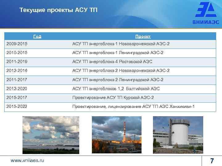 Текущие проекты АСУ ТП Год Проект 2009 -2015 АСУ ТП энергоблока 1 Нововоронежской АЭС-2