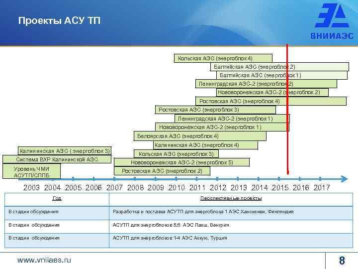 Проекты АСУ ТП Кольская АЭС (энергоблок 4) Балтийская АЭС (энергоблок 2) Балтийская АЭС (энергоблок