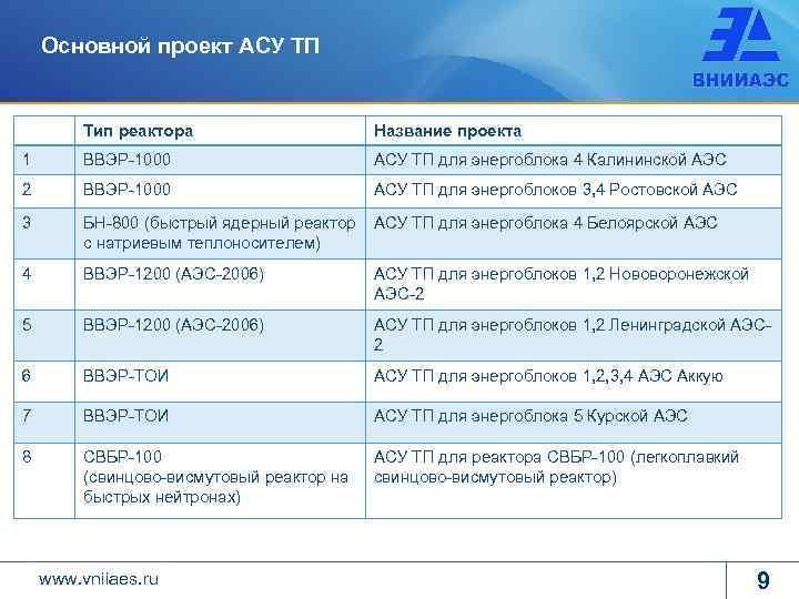 Основной проект АСУ ТП Тип реактора Название проекта 1 ВВЭР-1000 АСУ ТП для энергоблока